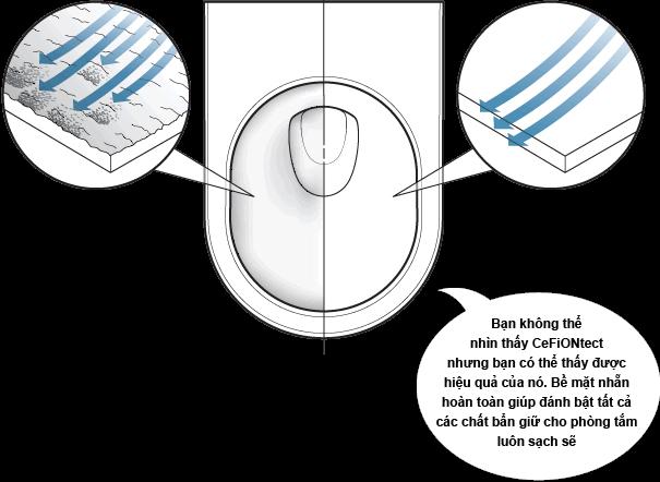 men bệ xí bệt vệ sinh toilet toto