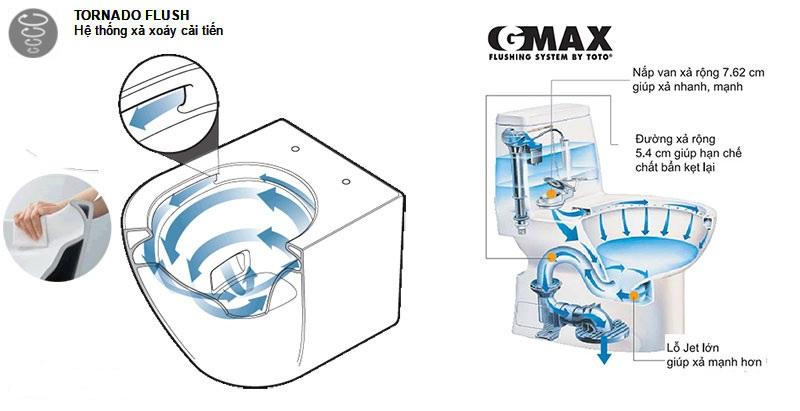 So sánh hai chế độ xả xoáy TORNADO và xả thẳng GMAX của TOTO