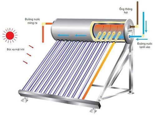 6 điều cần chuẩn bị lắp đặt máy nước nóng năng lượng mặt trời