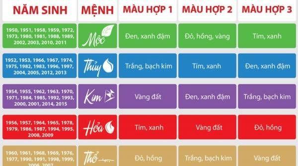 cach-chon-mau-son-hop-phong-thuy-tuoi-menh-gia-chu